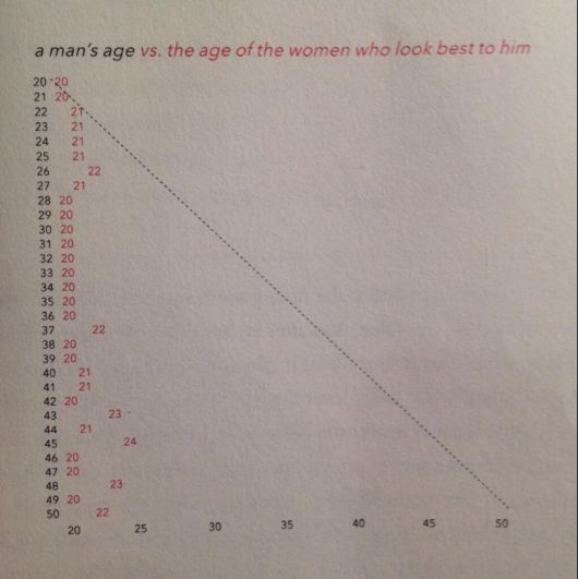 Age Graph for women