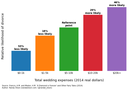 Divorce vs wedding cost